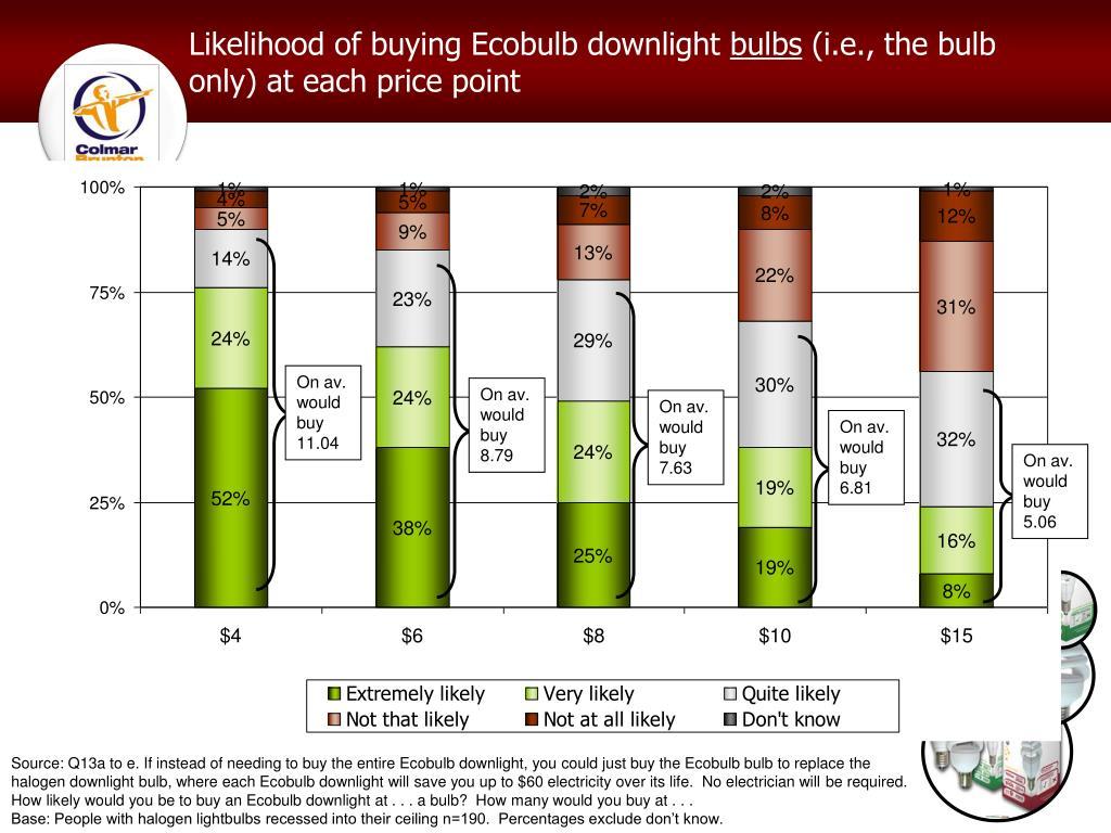 Likelihood of buying Ecobulb downlight