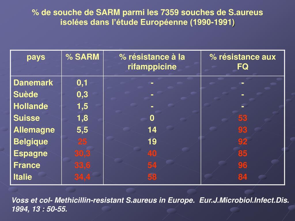 % de souche de SARM parmi les 7359 souches de S.aureus isolées dans l'étude Européenne (1990-1991