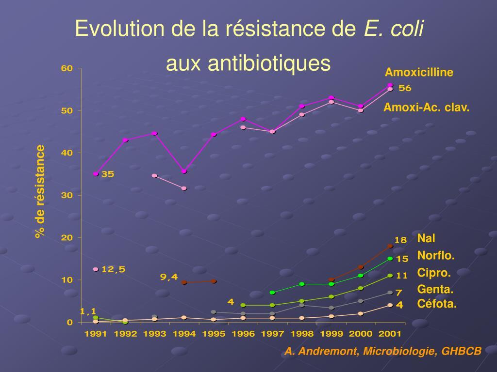 Evolution de la résistance de