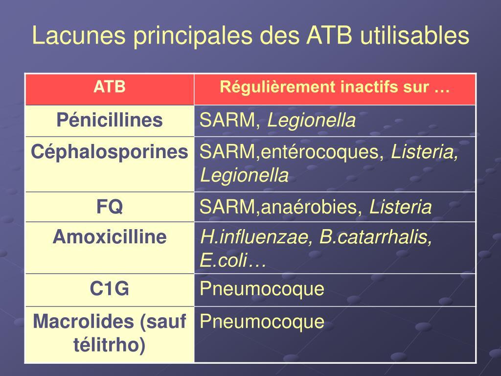 Lacunes principales des ATB utilisables