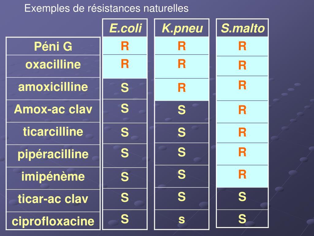 Exemples de résistances naturelles
