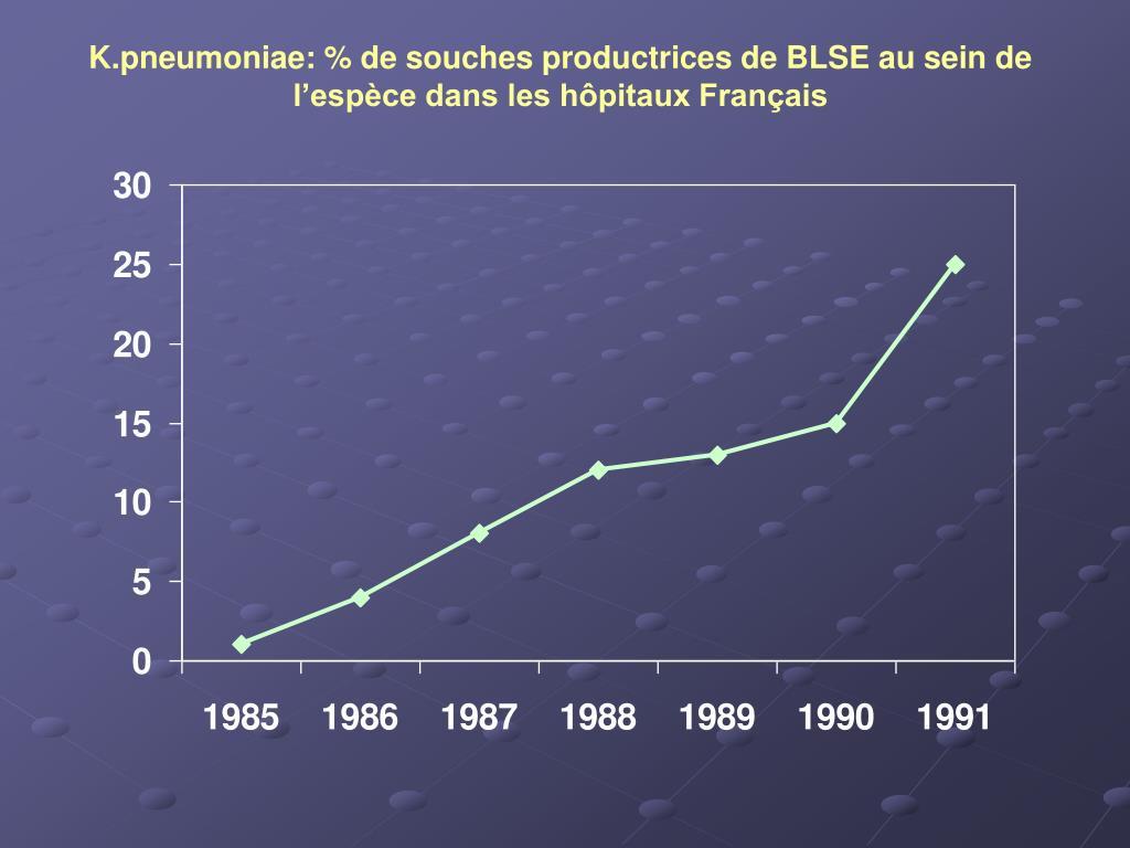 K.pneumoniae: % de souches productrices de BLSE au sein de l'espèce dans les hôpitaux Français