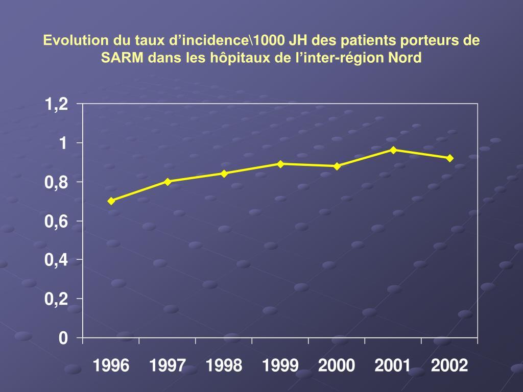 Evolution du taux d'incidence\1000 JH des patients porteurs de SARM dans les hôpitaux de l'inter-région Nord