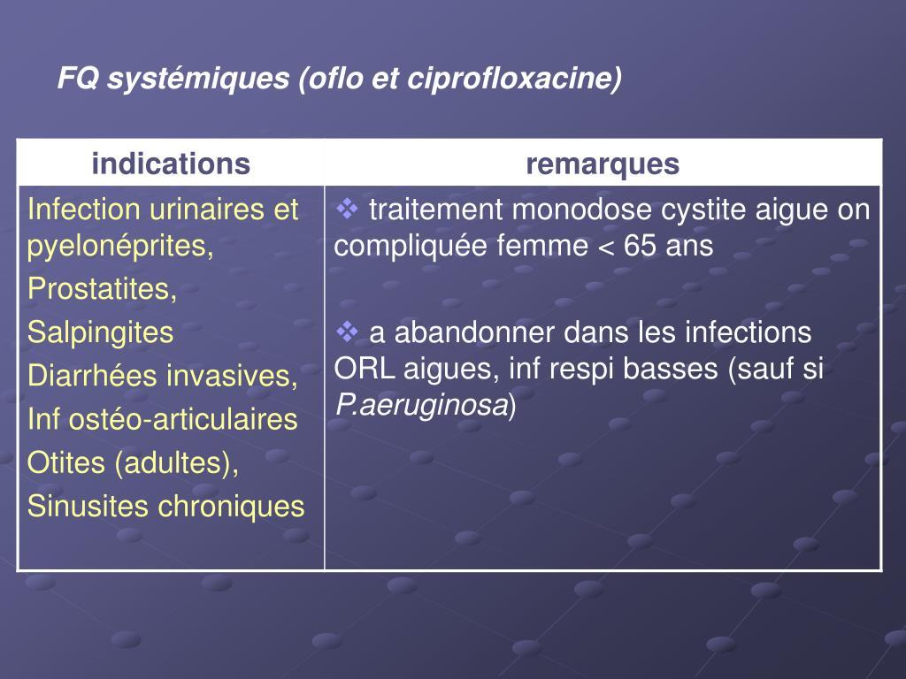 FQ systémiques (oflo et ciprofloxacine)