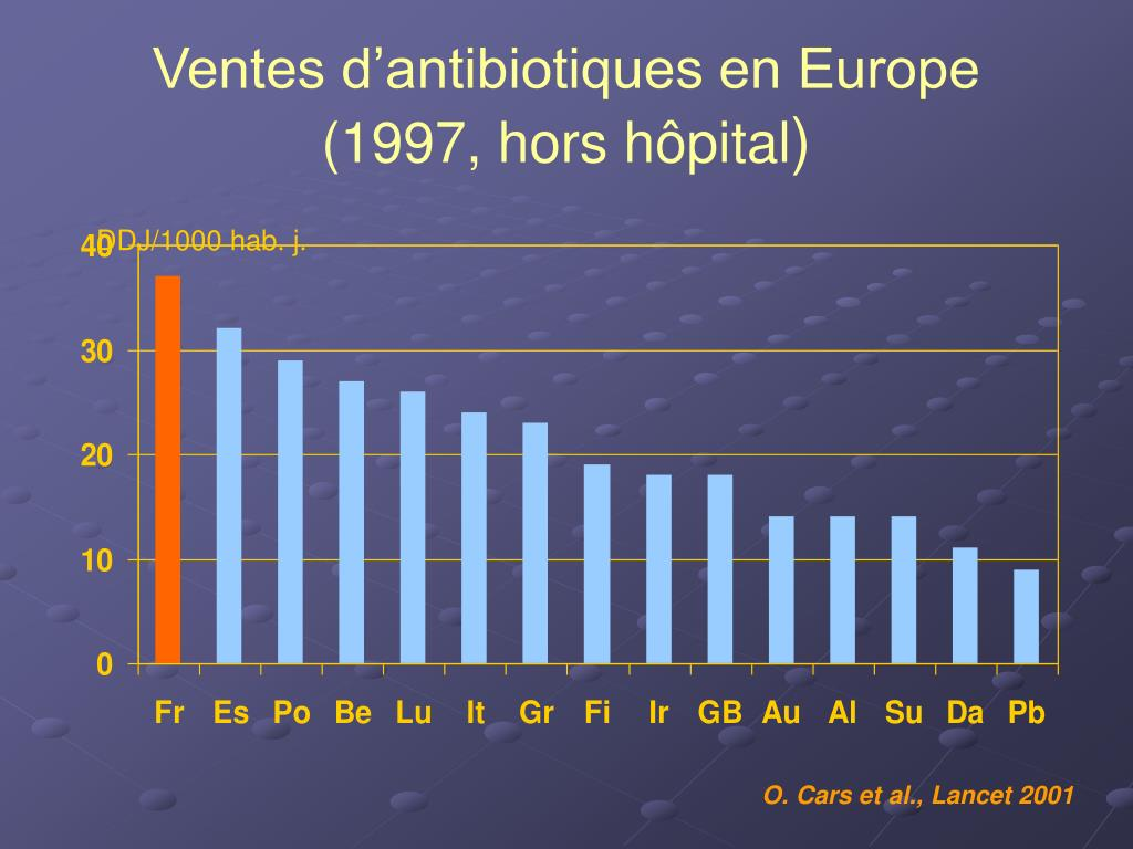 Ventes d'antibiotiques en Europe