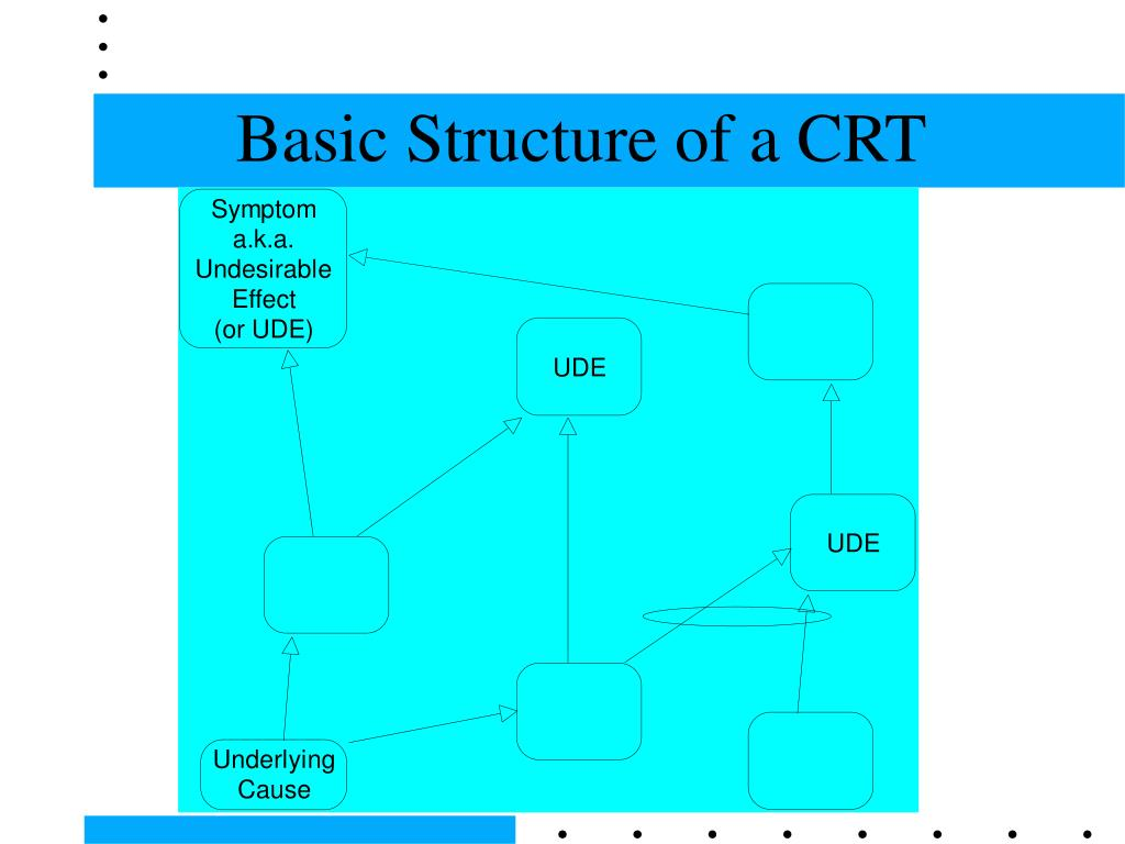 Basic Structure of a CRT