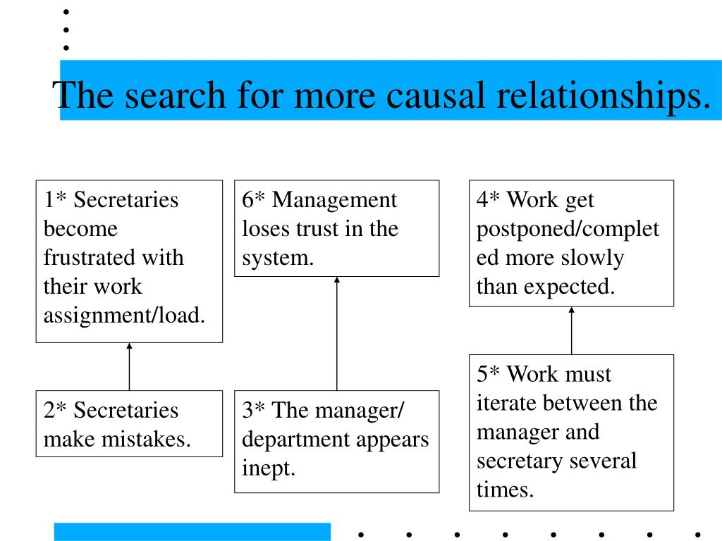 1* Secretaries become frustrated with their work assignment/load.