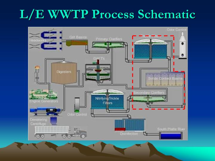 L/E WWTP Process Schematic