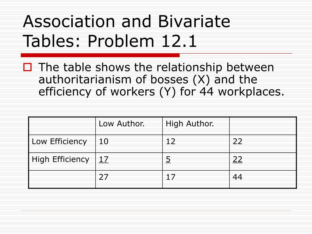 Association and Bivariate Tables: Problem 12.1