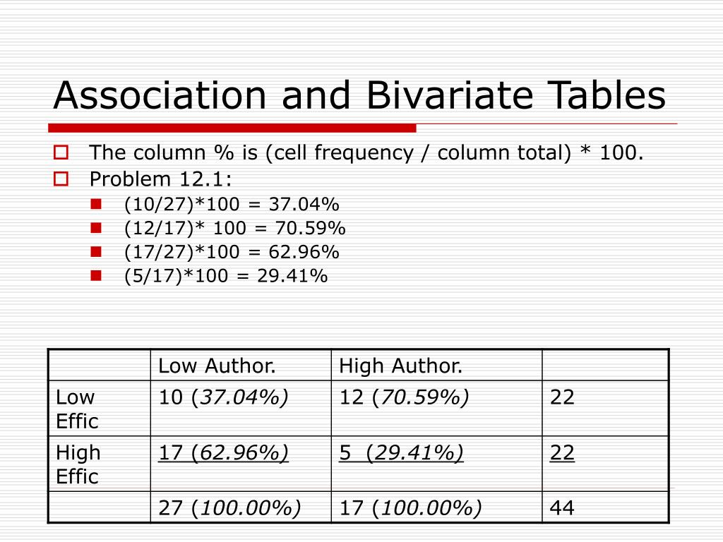 Association and Bivariate Tables