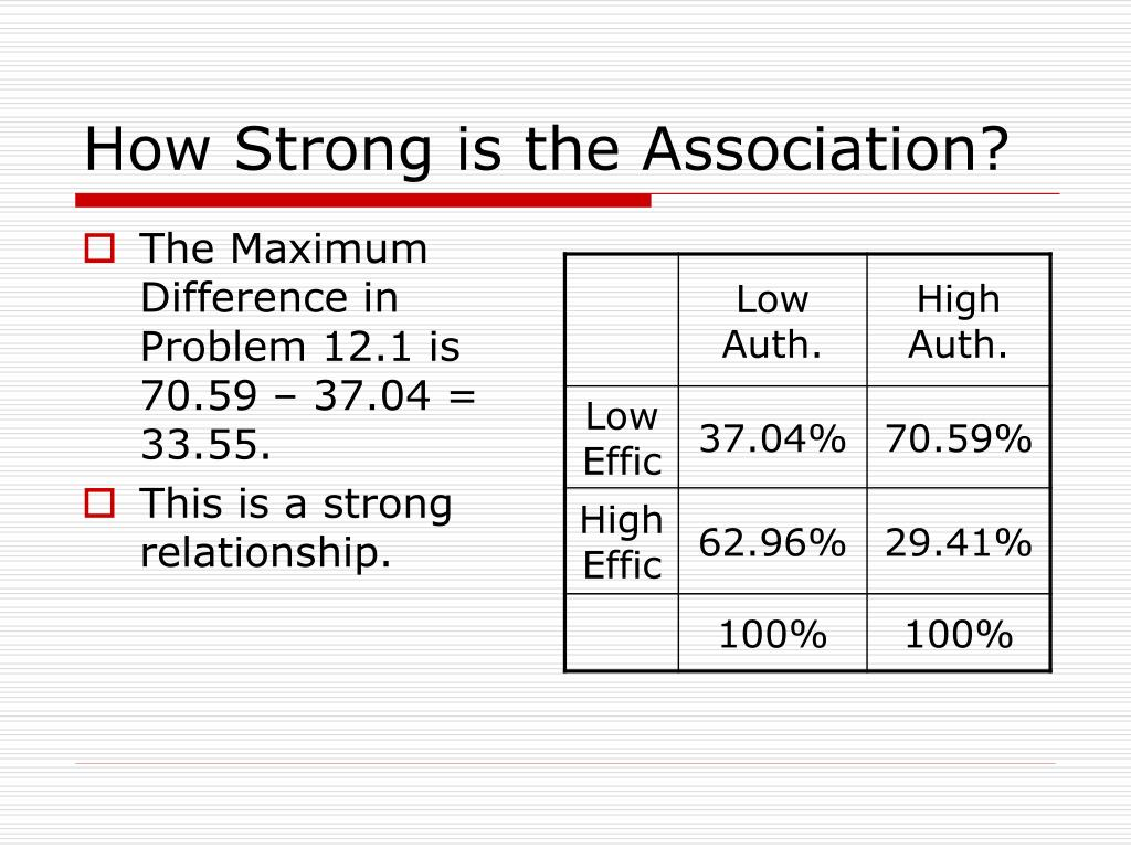 How Strong is the Association?