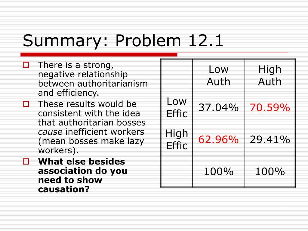 Summary: Problem 12.1