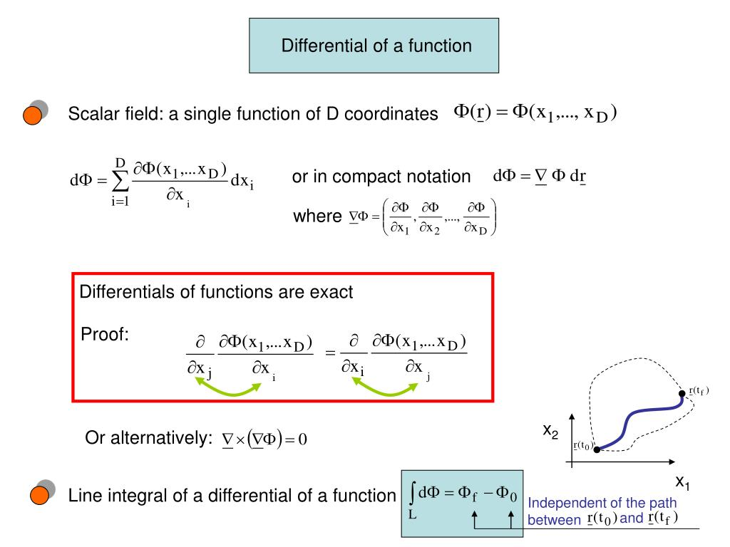 Differential of a function