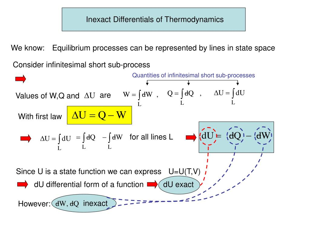 Inexact Differentials of Thermodynamics