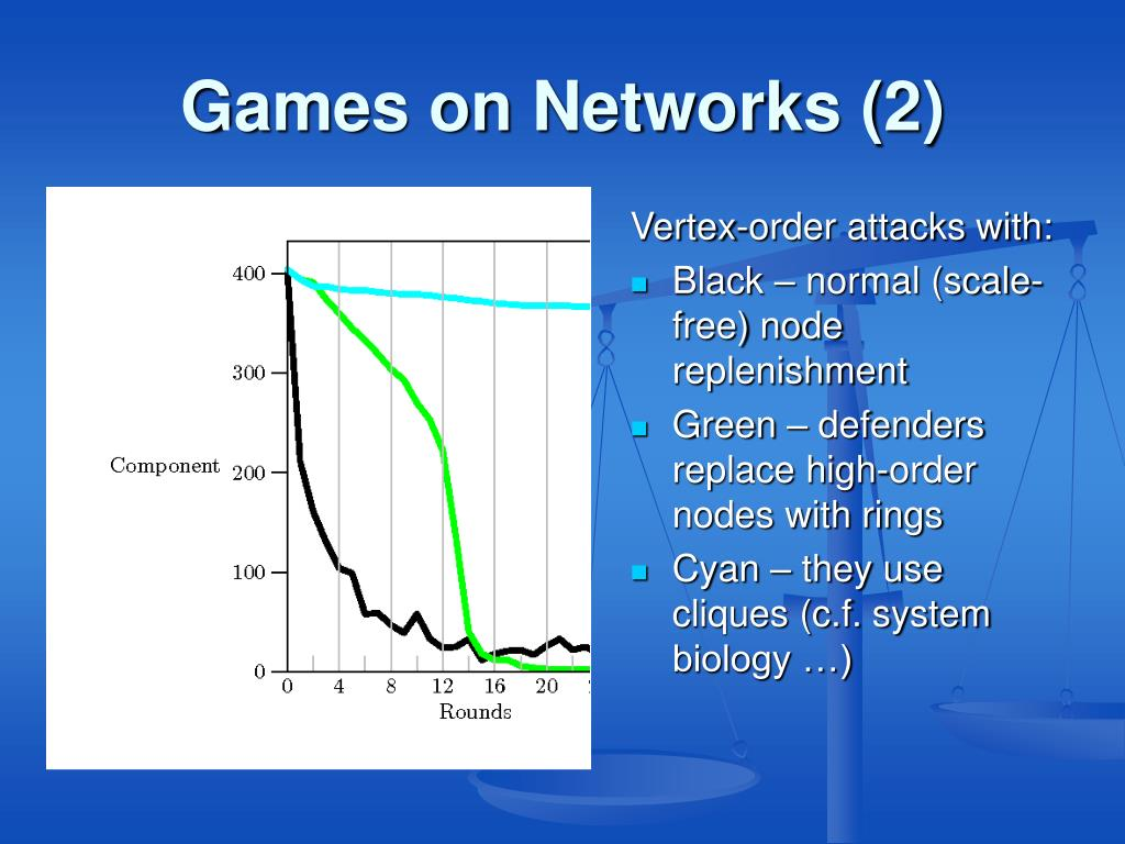 Games on Networks (2)