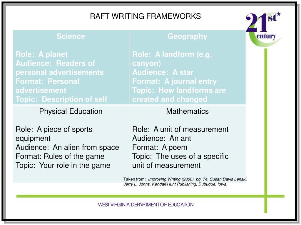 RAFT WRITING FRAMEWORKS