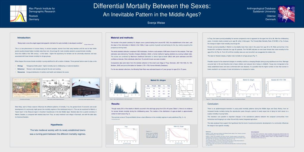 Differential Mortality Between the Sexes: