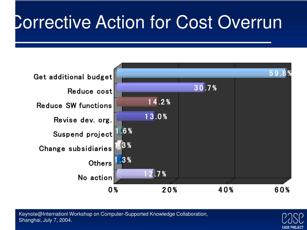 Corrective Action for Cost Overrun