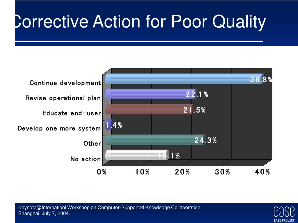 Corrective Action for Poor Quality
