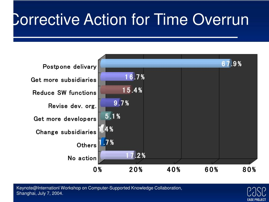 Corrective Action for Time Overrun