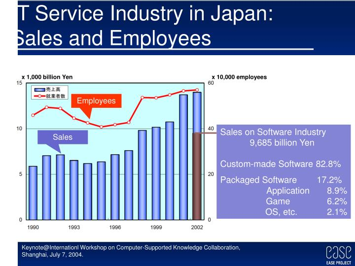 It service industry in japan sales and employees