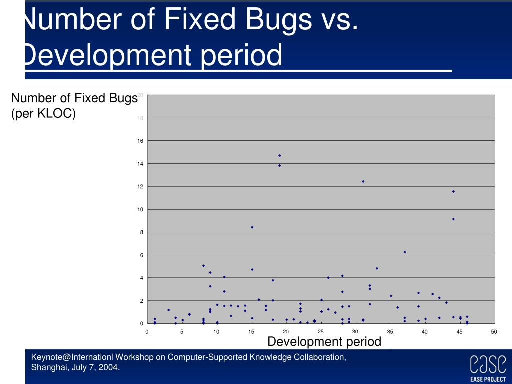 Number of Fixed Bugs vs. Development period