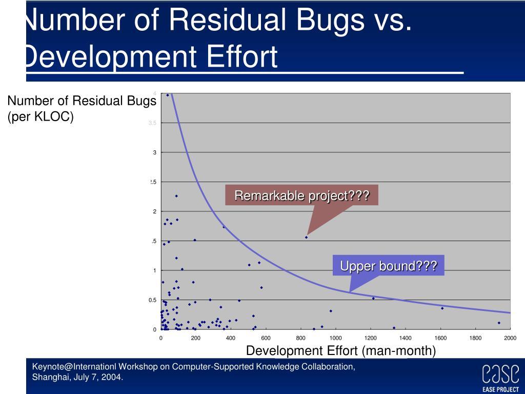 Number of Residual Bugs vs. Development Effort