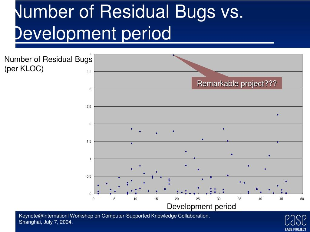 Number of Residual Bugs vs. Development period