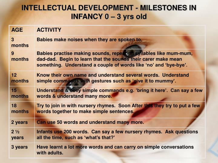 intellectual and communication development in children aged 0 19 years Ages 0-2: developmental overview  understand ages & stages  ages 0-2 behavior and discipline communication  intellectual development children at this age .