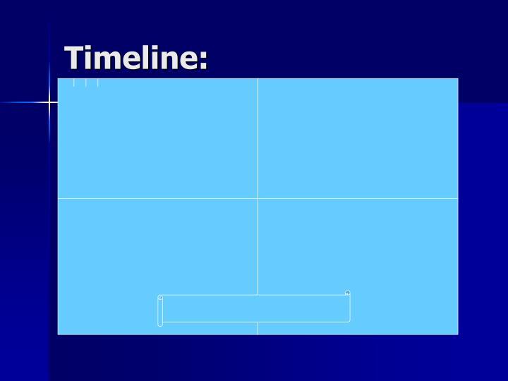 Timeline: