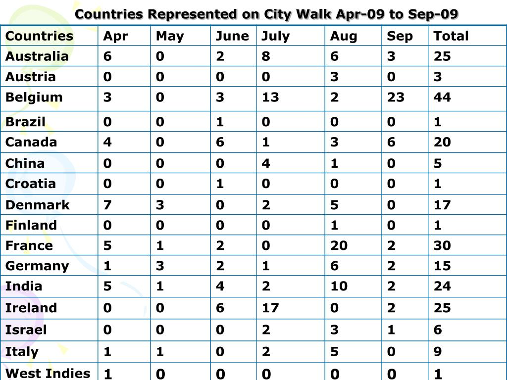 Countries Represented on City Walk Apr-09 to Sep-09