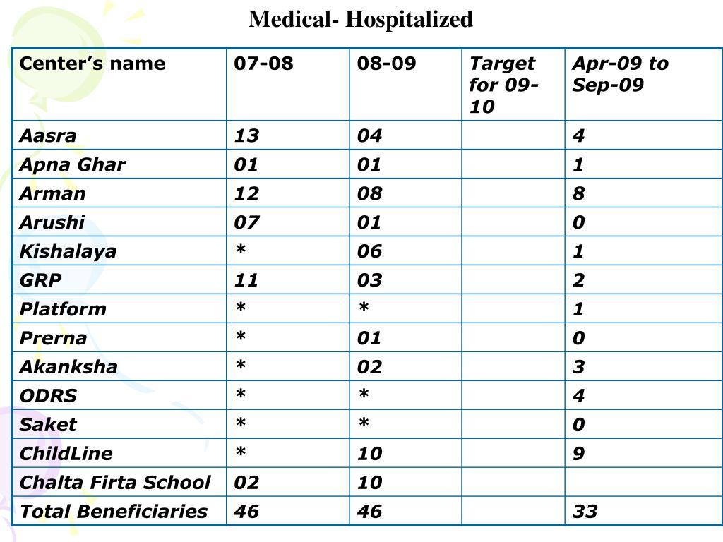 Medical- Hospitalized