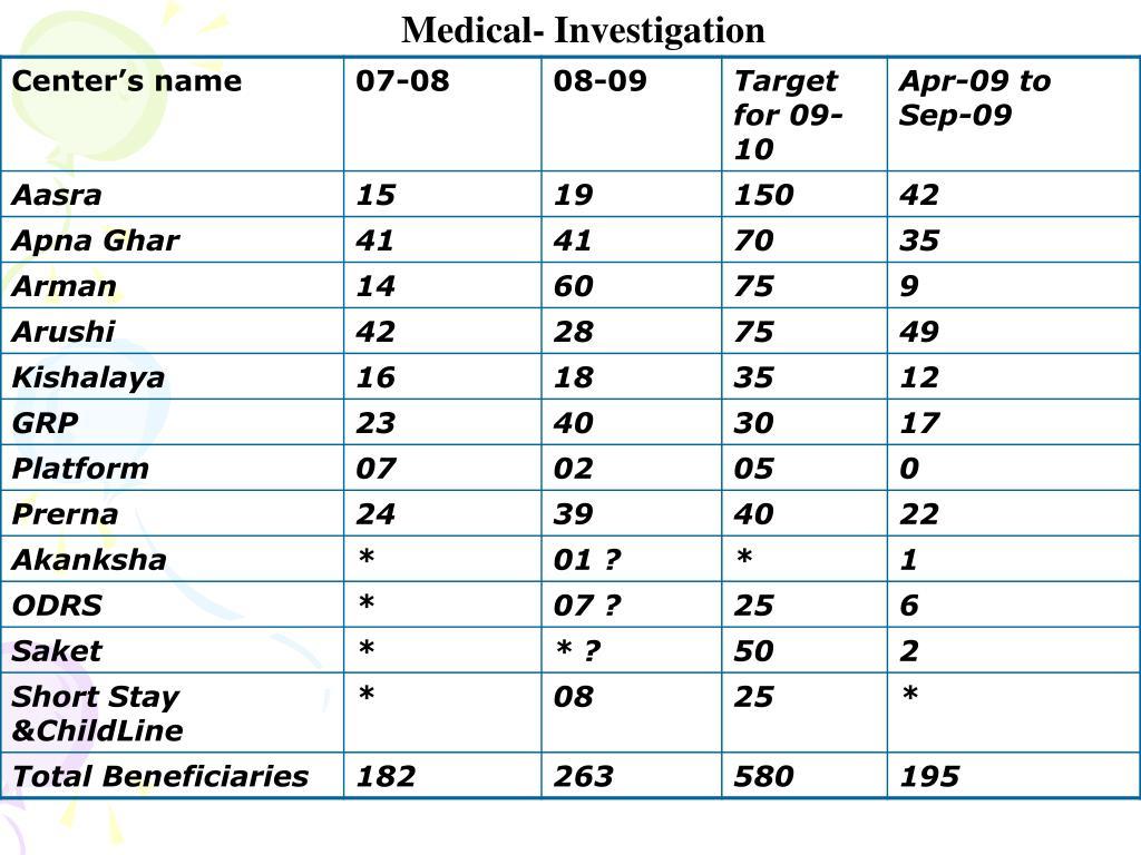 Medical- Investigation