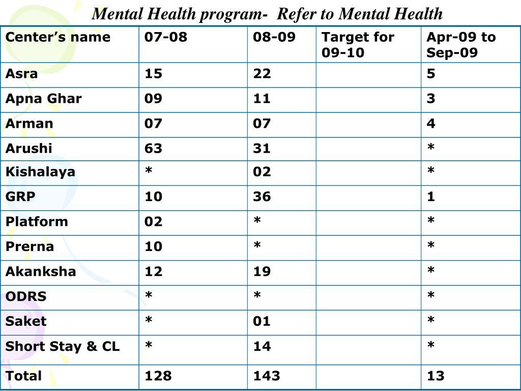 Mental Health program-  Refer to Mental Health