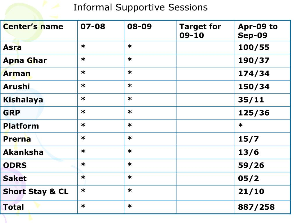 Informal Supportive Sessions