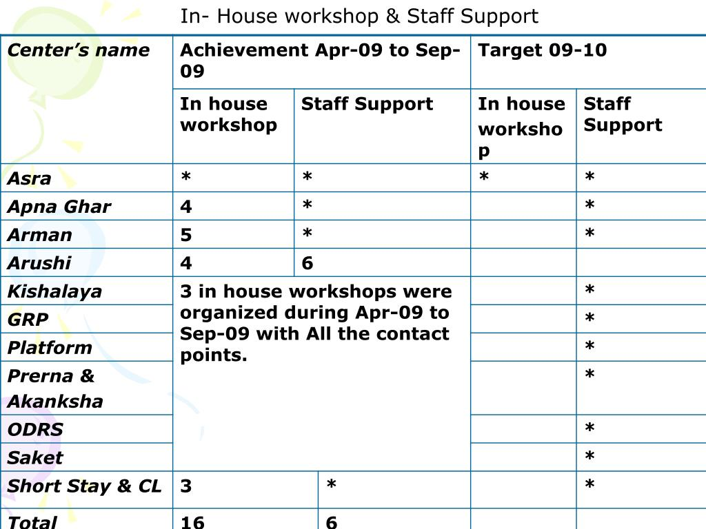 In- House workshop & Staff Support