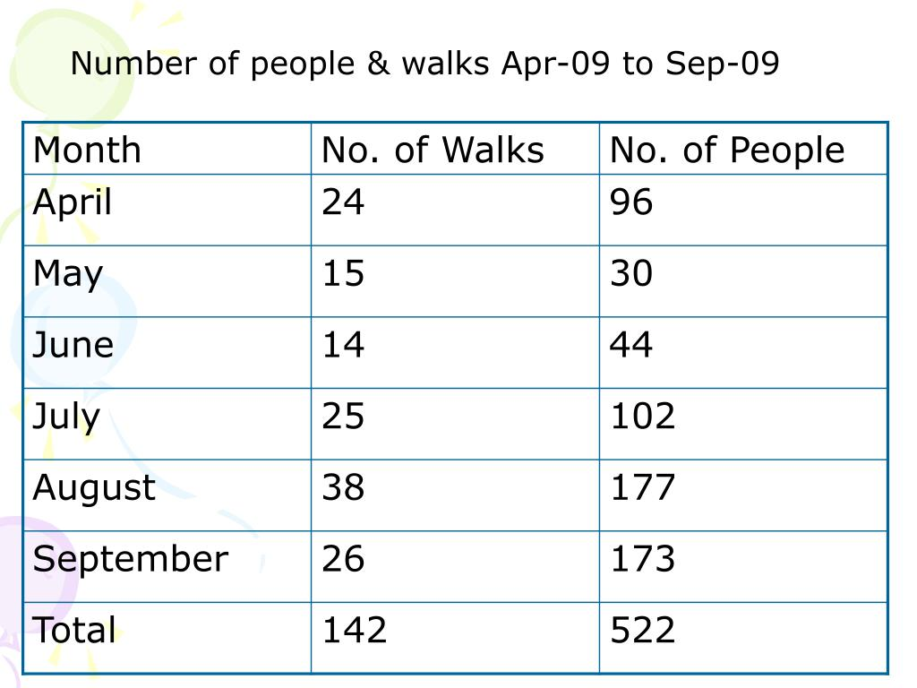 Number of people & walks Apr-09 to Sep-09