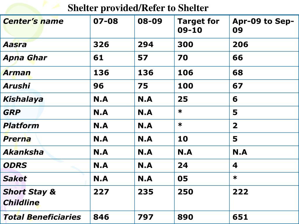 Shelter provided/Refer to Shelter