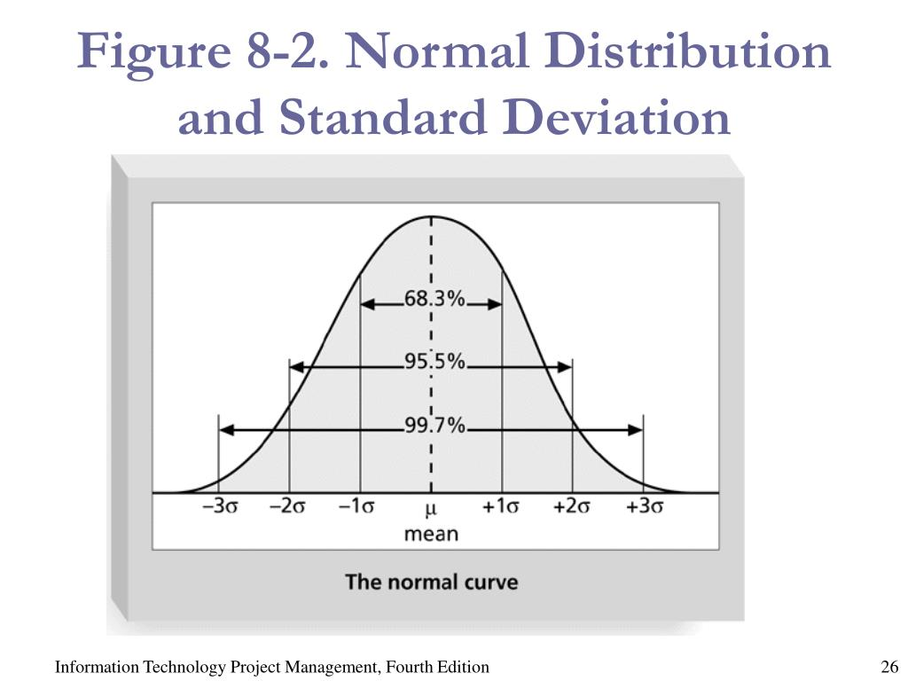 Figure 8-2. Normal Distribution and Standard Deviation