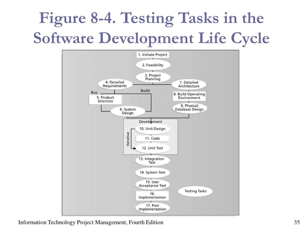 Figure 8-4. Testing Tasks in the Software Development Life Cycle