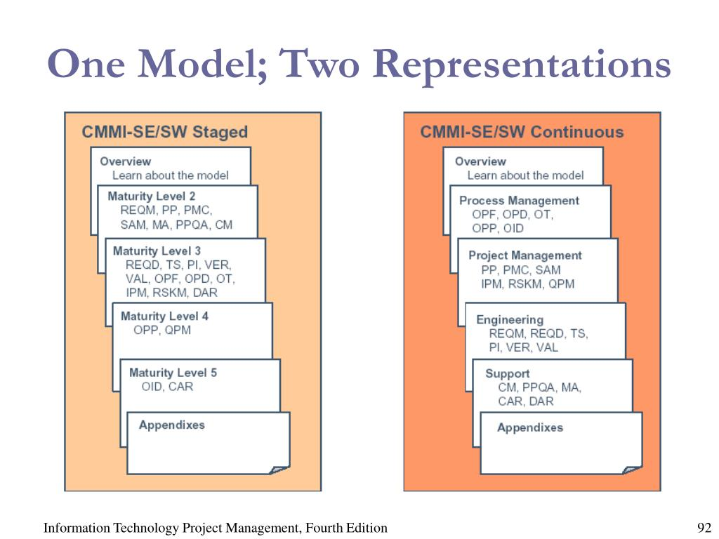 One Model; Two Representations