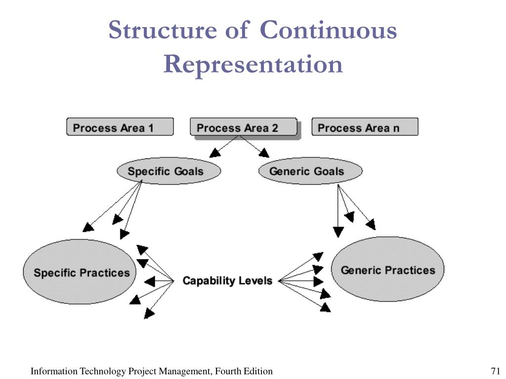 Structure of Continuous Representation