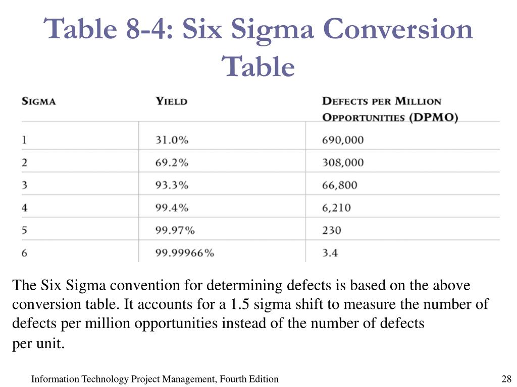 Table 8-4: Six Sigma Conversion Table