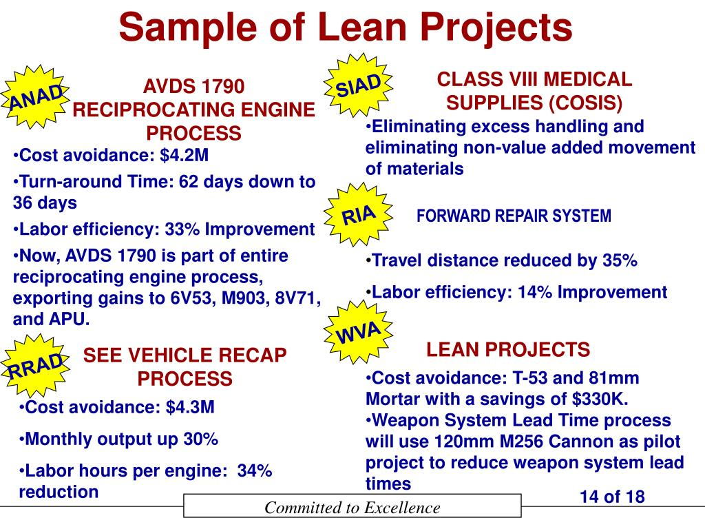 Sample of Lean Projects