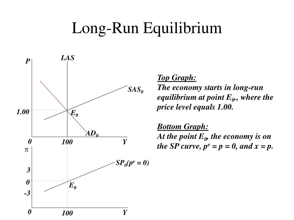 inflation and run equilibrium values Run negative relationship between inflation and economic growth for the country  as indicated by a  for the series to converge to the long run equilibrium relation  according  maximum values of variables during the time period are given 145.