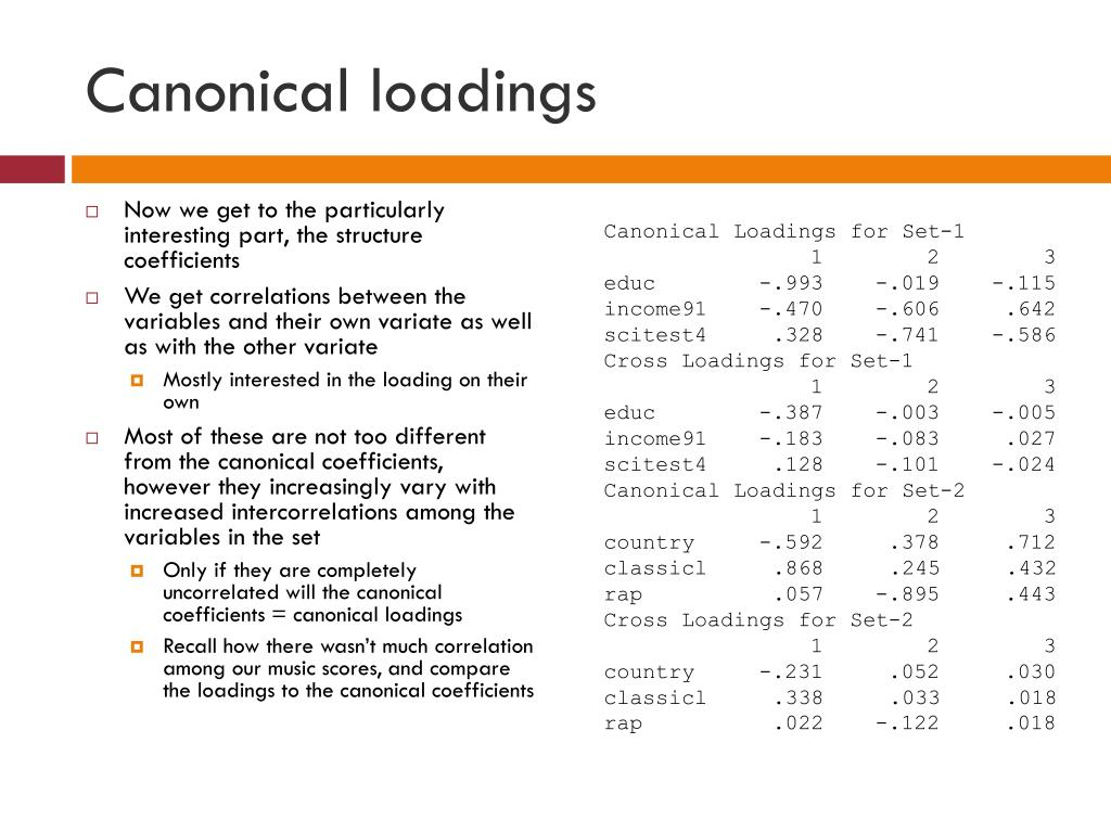 Canonical loadings
