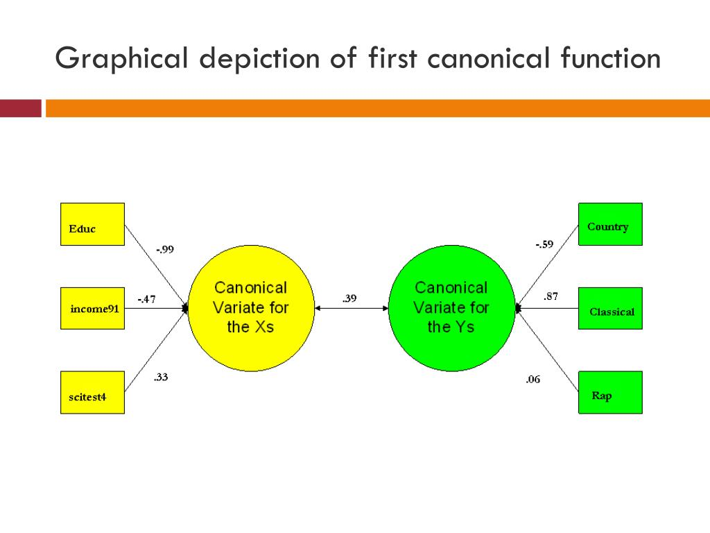 Graphical depiction of first canonical function
