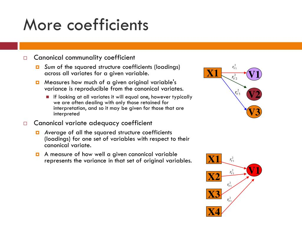 Canonical communality coefficient