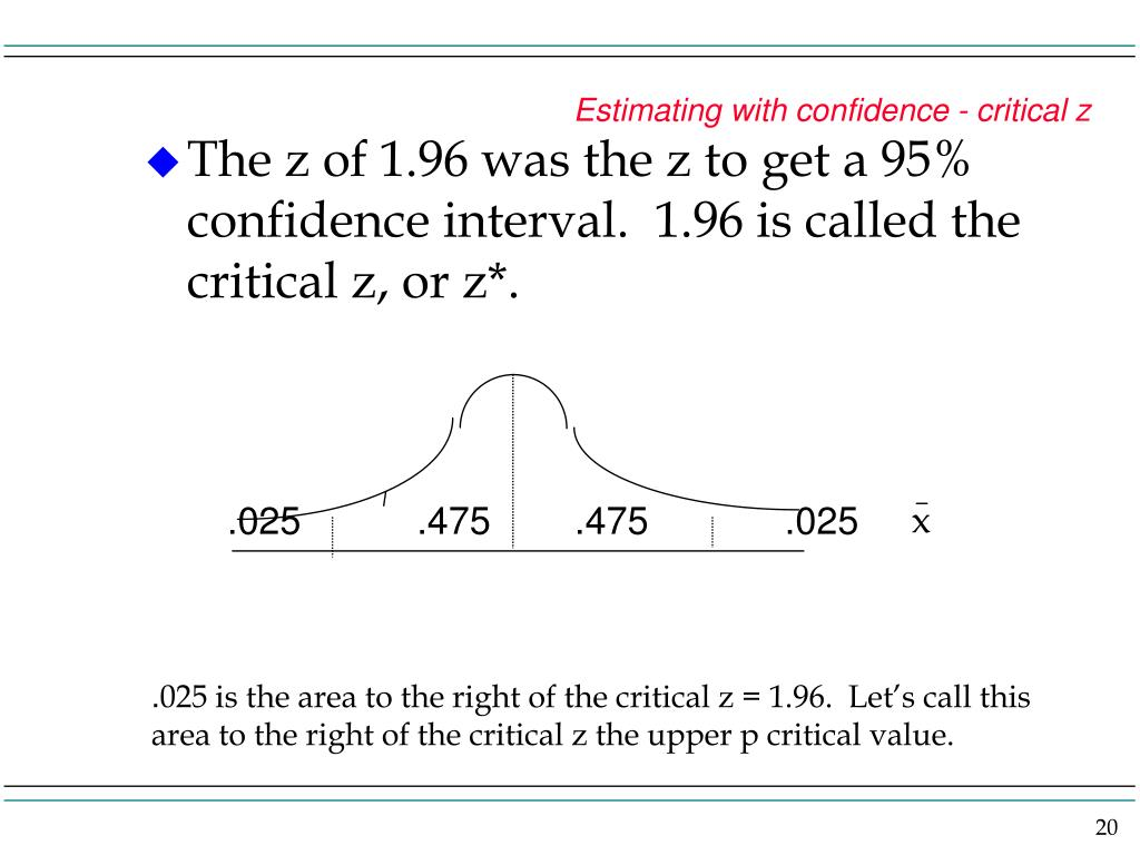 Estimating with confidence - critical z
