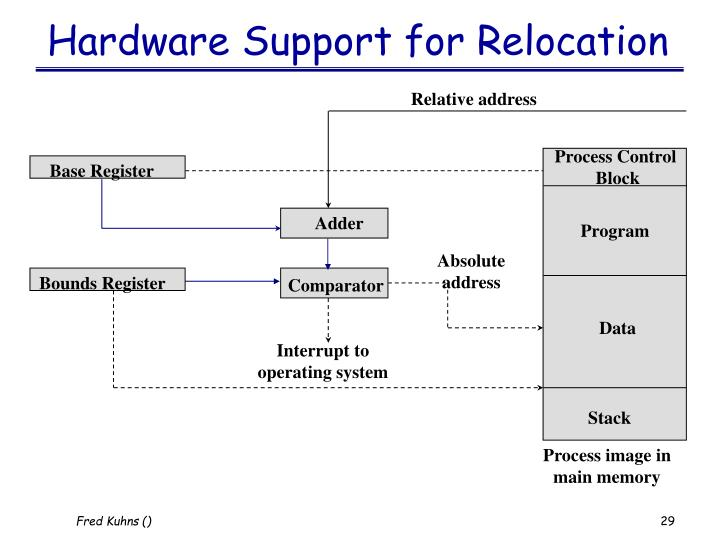 Hardware Support for Relocation